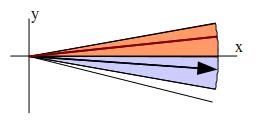 Gráfica 3